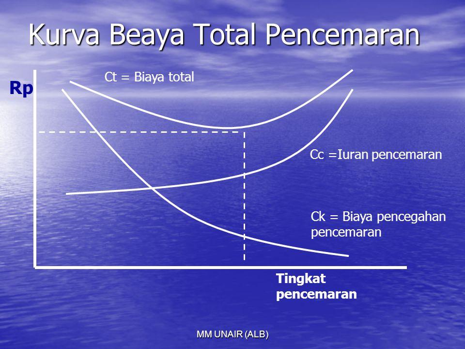 MM UNAIR (ALB) Kurva Beaya Total Pencemaran Ct = Biaya total Cc =Iuran pencemaran Ck = Biaya pencegahan pencemaran Tingkat pencemaran Rp