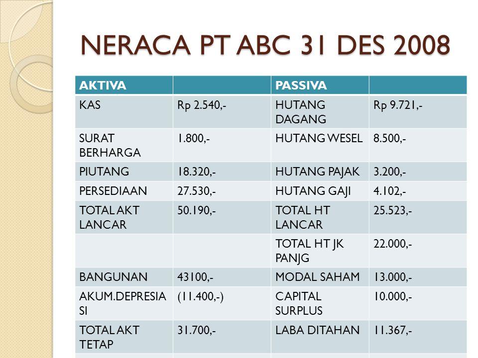 NERACA PT ABC 31 DES 2008 AKTIVAPASSIVA KASRp 2.540,-HUTANG DAGANG Rp 9.721,- SURAT BERHARGA 1.800,-HUTANG WESEL8.500,- PIUTANG18.320,-HUTANG PAJAK3.2