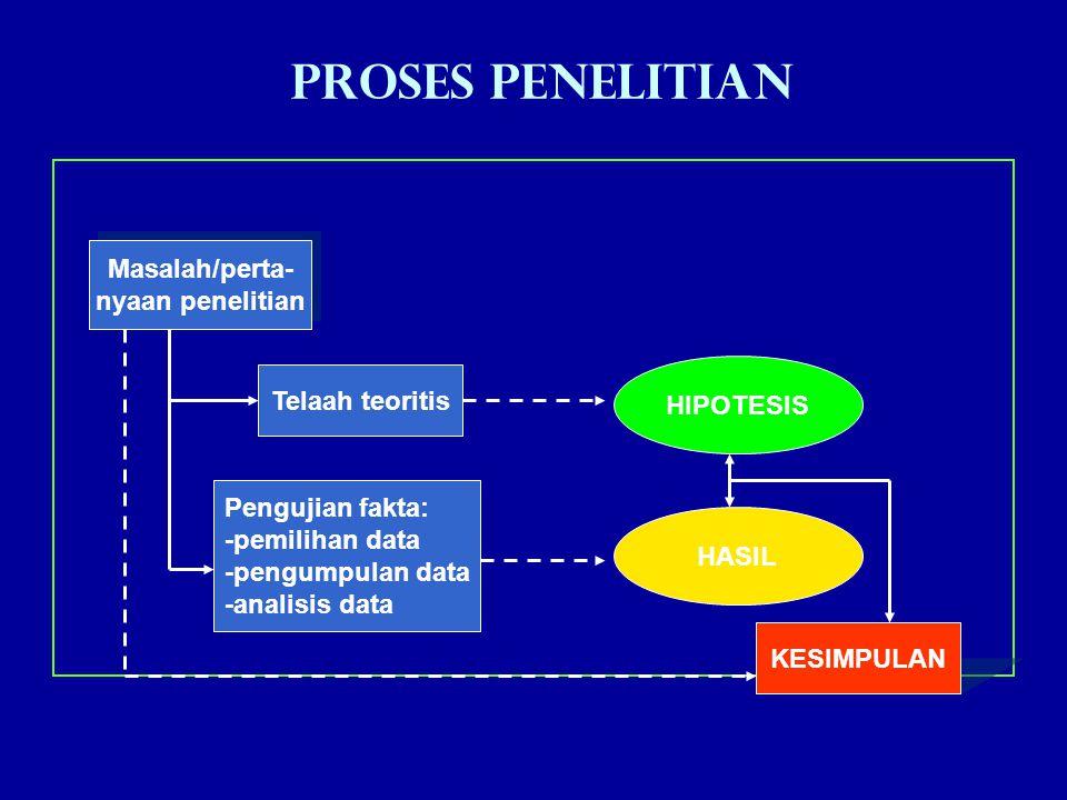 Proses Penelitian Telaah teoritis Pengujian fakta: -pemilihan data -pengumpulan data -analisis data KESIMPULAN Masalah/perta- nyaan penelitian Masalah/perta- nyaan penelitian HASIL HIPOTESIS