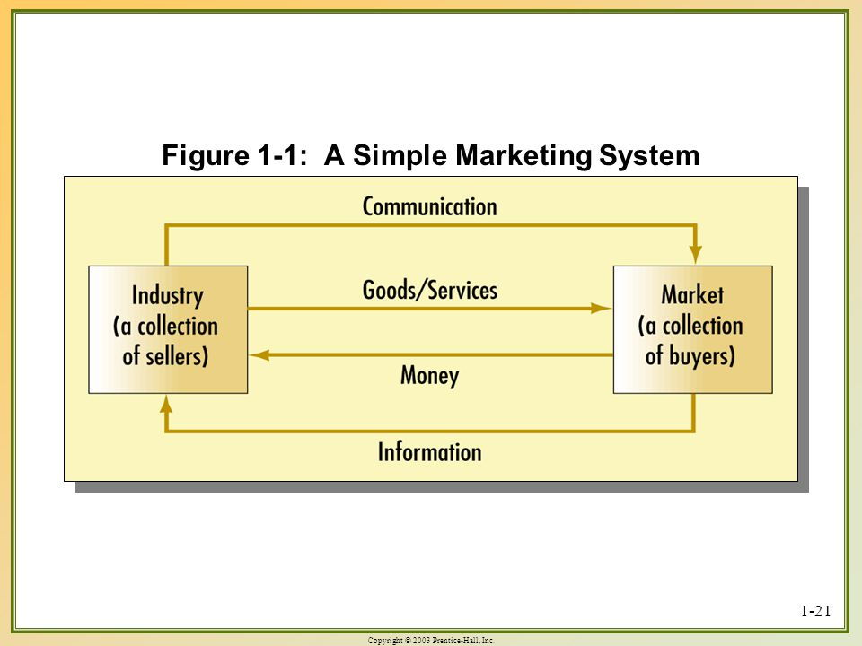 Copyright © 2003 Prentice-Hall, Inc. 1-21 Figure 1-1: A Simple Marketing System