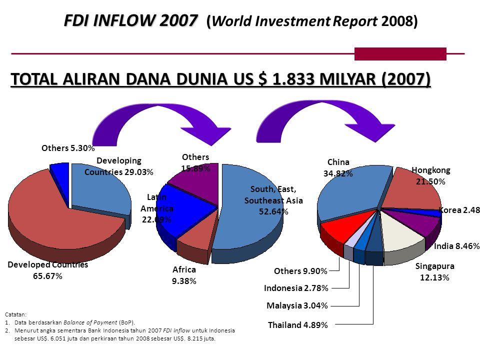 (Jumlah Negara yang disurvei tahun 2008 : 181 Negara) Peringkat Kemudahan Berbisnis World Bank Survey/IFC - Doing Business 2009