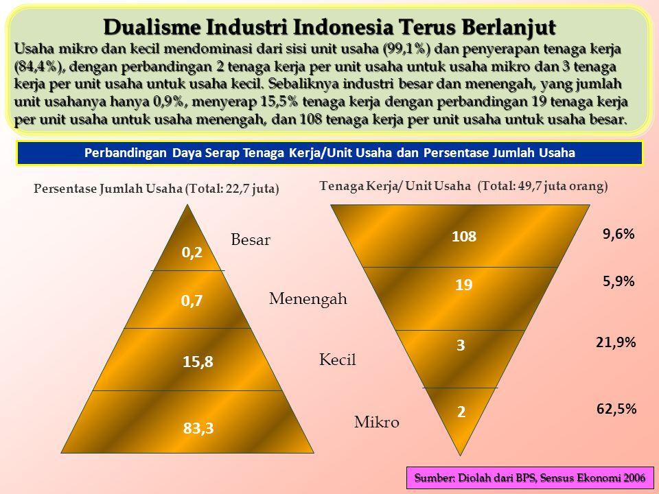 FDI INFLOW 2007 ( FDI INFLOW 2007 (World Investment Report 2008) Catatan: 1.Data berdasarkan Balance of Payment (BoP). 2.Menurut angka sementara Bank
