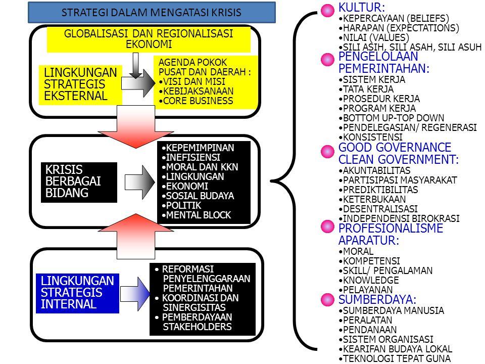 Persentase Jumlah Usaha (Total: 22,7 juta) Perbandingan Daya Serap Tenaga Kerja/Unit Usaha dan Persentase Jumlah Usaha 0,2 0,7 15,8 83,3 108 19 3 2 Besar Menengah Kecil Mikro Tenaga Kerja/ Unit Usaha (Total: 49,7 juta orang) 9,6% 5,9% 21,9% 62,5% Sumber: Diolah dari BPS, Sensus Ekonomi 2006 Dualisme Industri Indonesia Terus Berlanjut Usaha mikro dan kecil mendominasi dari sisi unit usaha (99,1%) dan penyerapan tenaga kerja (84,4%), dengan perbandingan 2 tenaga kerja per unit usaha untuk usaha mikro dan 3 tenaga kerja per unit usaha untuk usaha kecil.