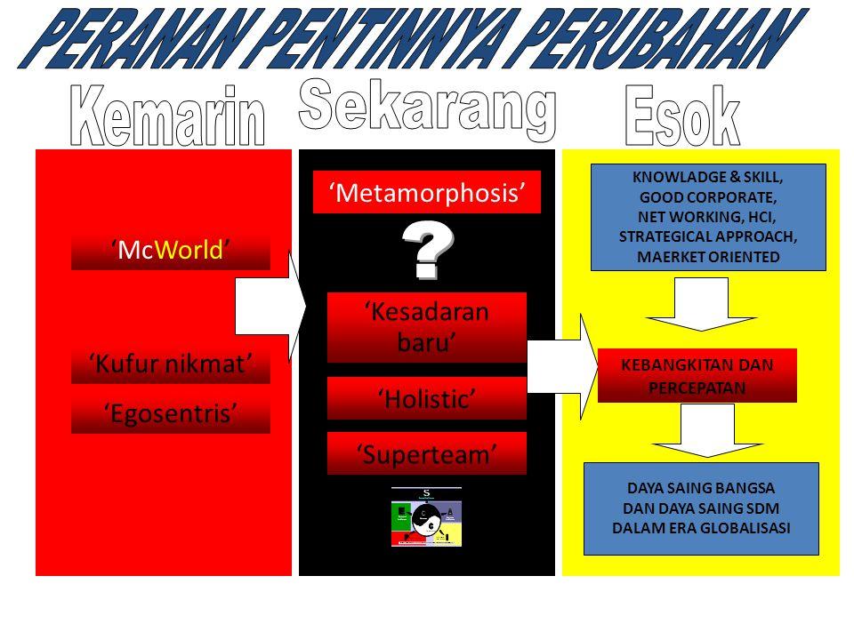 OPTIMALISASI DAYA SAING INDONESIA PEMERINTAH PUSAT  Insentif Regulasi (Revisi UU/ PP)  Disentralisasi,Kemudahan perijinan  Promosi,citra,keamanan  Infrastruktur,sarana pendukung  Pelayanan,kepastian hukum PEMERINTAH DAERAH  Tata kelola Prov/Kota/Kab.
