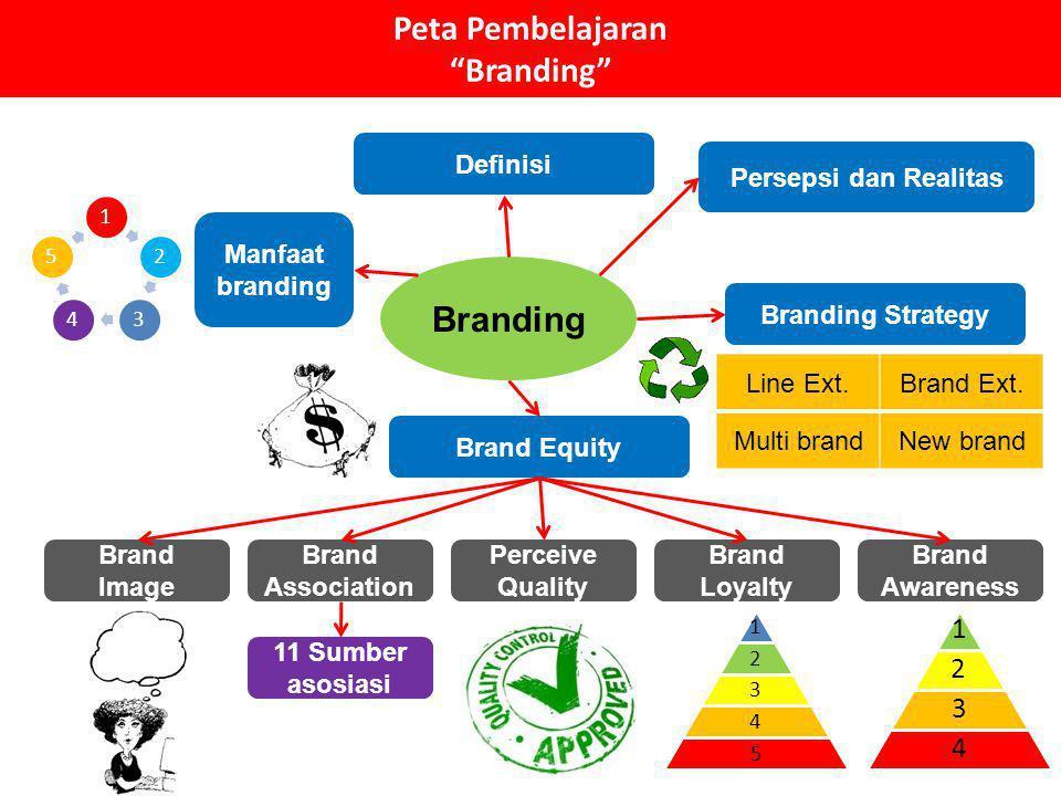 "Peta Pembelajaran ""Branding"" Branding Definisi Branding Strategy Line Ext.Brand Ext. Multi brandNew brand Brand Equity Brand Awareness Brand Loyalty P"