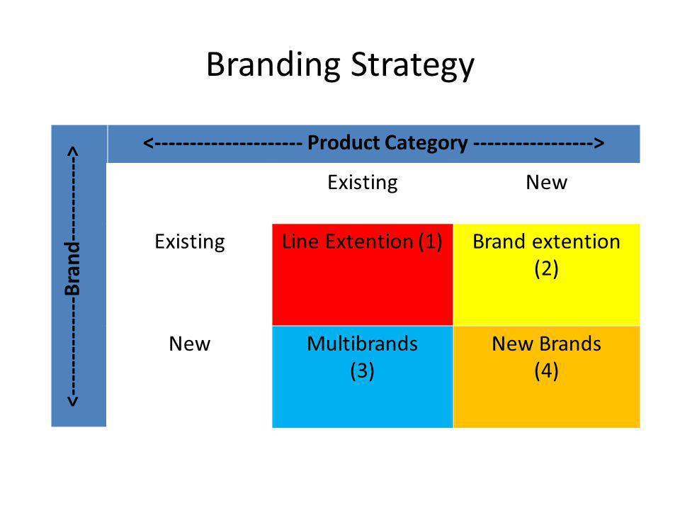 Branding Strategy ExistingNew ExistingLine Extention (1)Brand extention (2) NewMultibrands (3) New Brands (4)