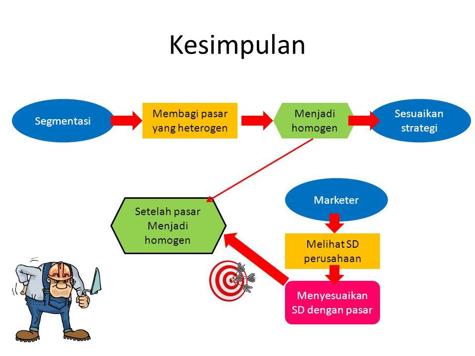 Kesimpulan Segmentasi Membagi pasar yang heterogen Menjadi homogen Sesuaikan strategi Setelah pasar Menjadi homogen Marketer Melihat SD perusahaan Men