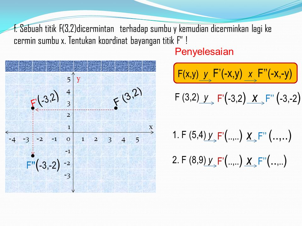 1.) 5y 4 3 2 1x -4-3-2012345 -2 -3 F (3,2) F' ( -3,2 ) f. Sebuah titik F(3,2)dicermintan terhadap sumbu y kemudian dicerminkan lagi ke cermin sumbu x.