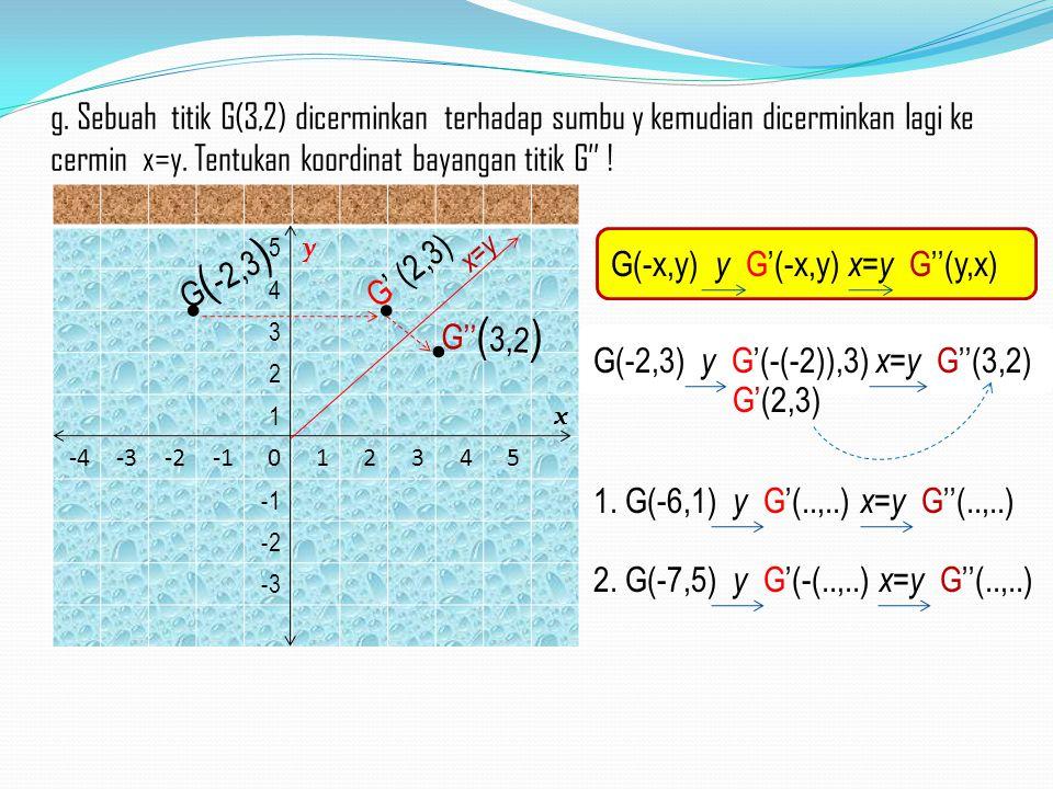 1.) 5 y 4 3 2 1 x -4-3-2012345 -2 -3 G' (2,3) G ( -2,3 ) G'' ( 3,2 ) x=y g. Sebuah titik G(3,2) dicerminkan terhadap sumbu y kemudian dicerminkan lagi