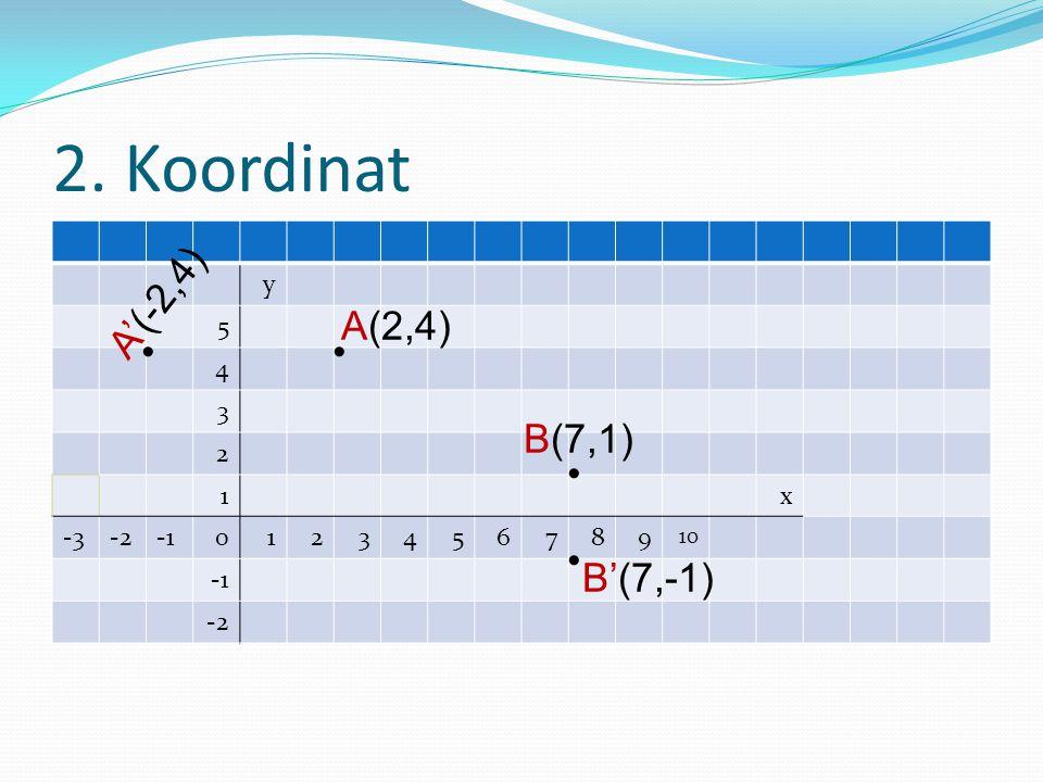 2. Koordinat y 5 4 3 2 1x -3-20123456789 10 -2 A(2,4) A'(-2,4) B(7,1) B'(7,-1)