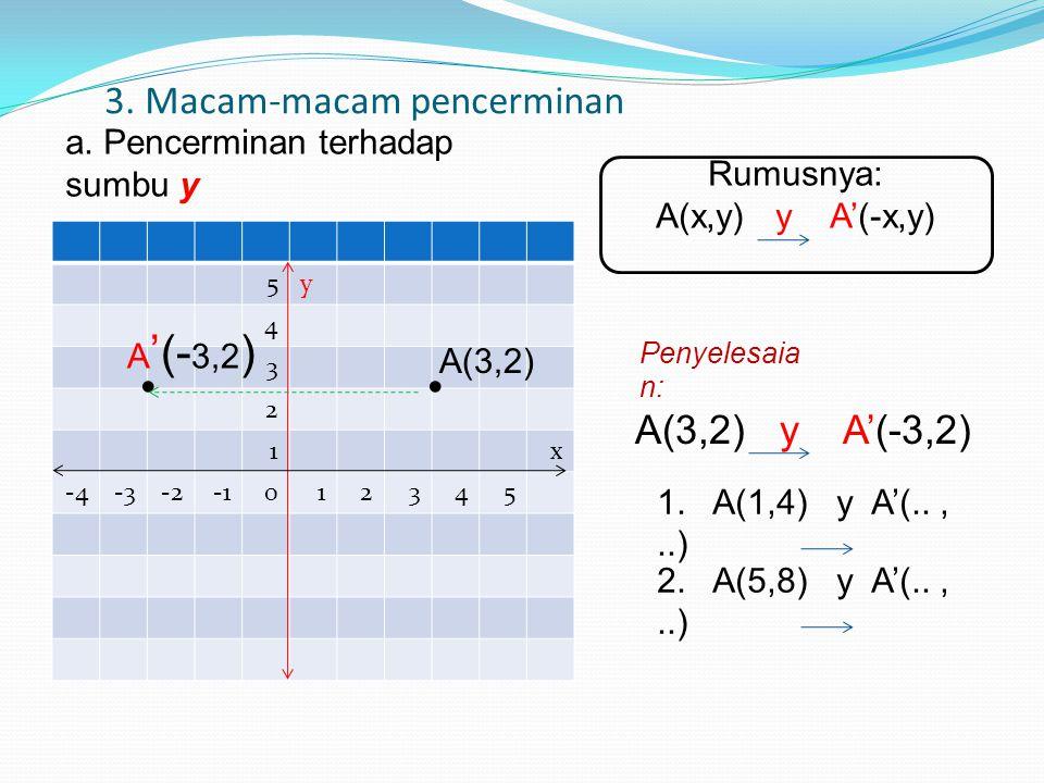 3. Macam-macam pencerminan 1.) 5y 4 3 2 1x -4-3-2012345 A(3,2) A '(- 3,2 ) a. Pencerminan terhadap sumbu y Rumusnya: A(x,y) y A'(-x,y) 1. A(1,4) y A'(