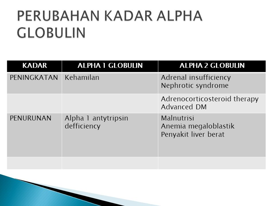 KADARALPHA 1 GLOBULINALPHA 2 GLOBULIN PENINGKATANKehamilanAdrenal insufficiency Nephrotic syndrome Adrenocorticosteroid therapy Advanced DM PENURUNANA