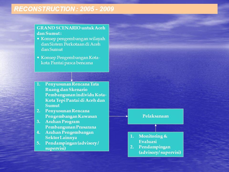 RECONSTRUCTION : 2005 - 2009 1.Penyusunan Rencana Tata Ruang dan Skenario Pembangunan individu Kota- Kota Tepi Pantai di Aceh dan Sumut 2.Penyusunan Rencana Pengembangan Kawasan 3.Arahan Program Pembangunan Prasarana 4.Arahan Pengembangan Sektor Lainnya 5.Pendampingan (advisory / supervisi) Konsep pengembangan wilayah dan Sistem Perkotaan di Aceh dan Sumut Konsep Pengembangan Kota- kota Pantai pasca bencana GRAND SCENARIO untuk Aceh dan Sumut : Pelaksanaan 1.Monitoring & Evaluasi 2.Pendampingan (advisory/ supervisi)