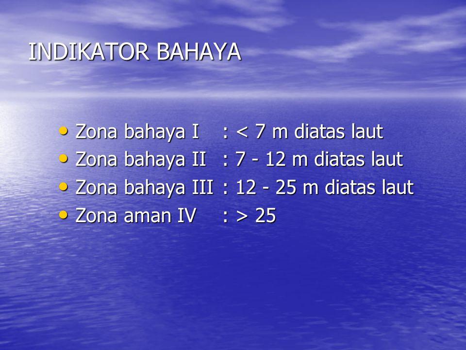 INDIKATOR BAHAYA Zona bahaya I: < 7 m diatas laut Zona bahaya I: < 7 m diatas laut Zona bahaya II: 7 - 12 m diatas laut Zona bahaya II: 7 - 12 m diatas laut Zona bahaya III: 12 - 25 m diatas laut Zona bahaya III: 12 - 25 m diatas laut Zona aman IV: > 25 Zona aman IV: > 25