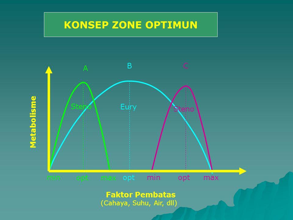 A BC Faktor Pembatas Metabolisme opt max min Eury Steno (Cahaya, Suhu, Air, dll) KONSEP ZONE OPTIMUN