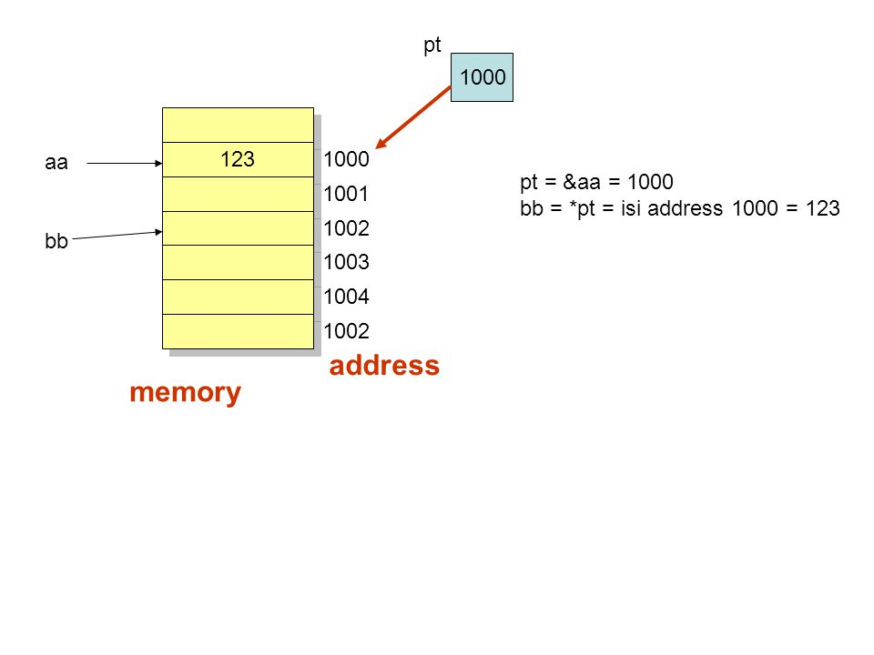 123 1000 1001 1002 1003 1004 1002 address memory aa bb pt = &aa = 1000 bb = *pt = isi address 1000 = 123 1000 pt