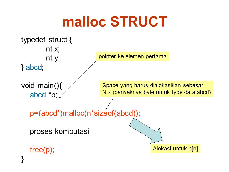 typedef struct { int x; int y; } abcd; void main(){ abcd *p; p=(abcd*)malloc(n*sizeof(abcd)); proses komputasi free(p); } malloc STRUCT Space yang har