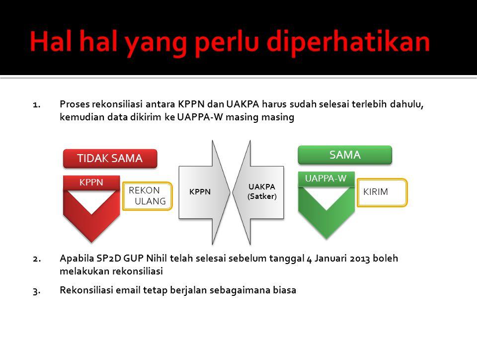 Laporan Keuangan Tahunan 2012 yang disampaikan ke KPPN sebagai berikut : 1.