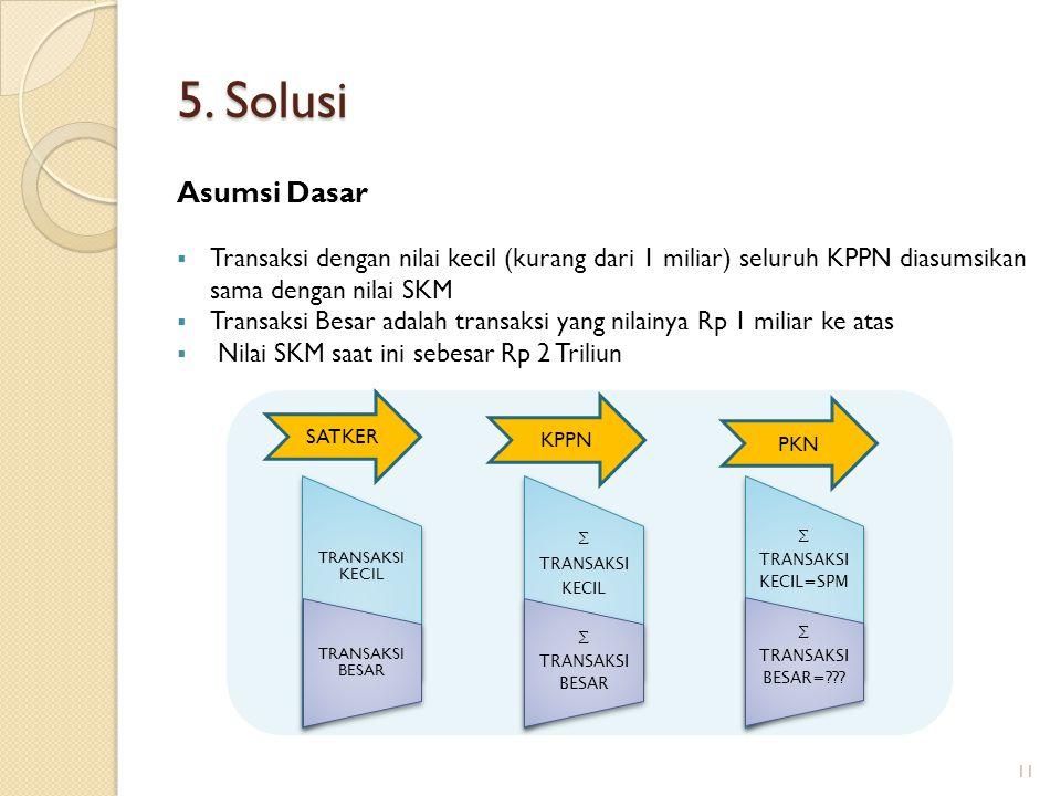 5. Solusi Asumsi Dasar  Transaksi dengan nilai kecil (kurang dari 1 miliar) seluruh KPPN diasumsikan sama dengan nilai SKM  Transaksi Besar adalah t