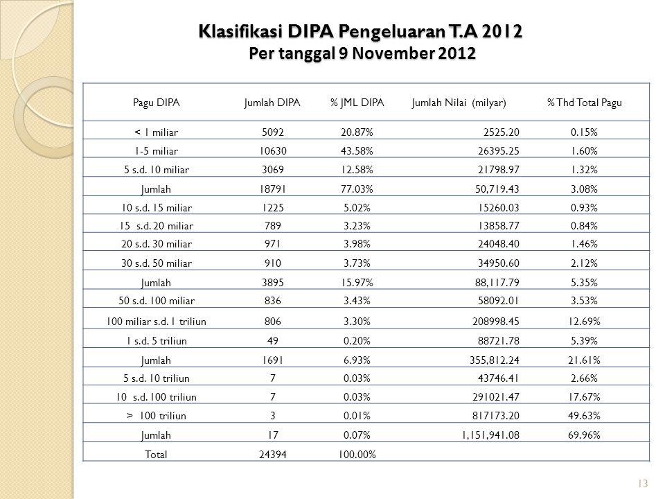 Klasifikasi DIPA Pengeluaran T.A 2012 Per tanggal 9 November 2012 13 Pagu DIPAJumlah DIPA% JML DIPAJumlah Nilai (milyar)% Thd Total Pagu < 1 miliar509