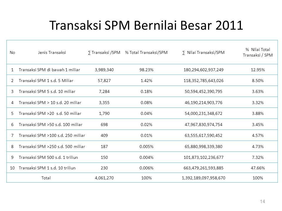 14 NoJenis Transaksi∑ Transaksi /SPM% Total Transaksi/SPM∑ Nilai Transaksi/SPM % Nilai Total Transaksi / SPM 1Transaksi SPM di bawah 1 miliar3,989,340