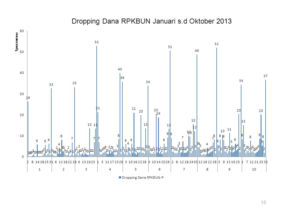 15 Dropping Dana RPKBUN Januari s.d Oktober 2013