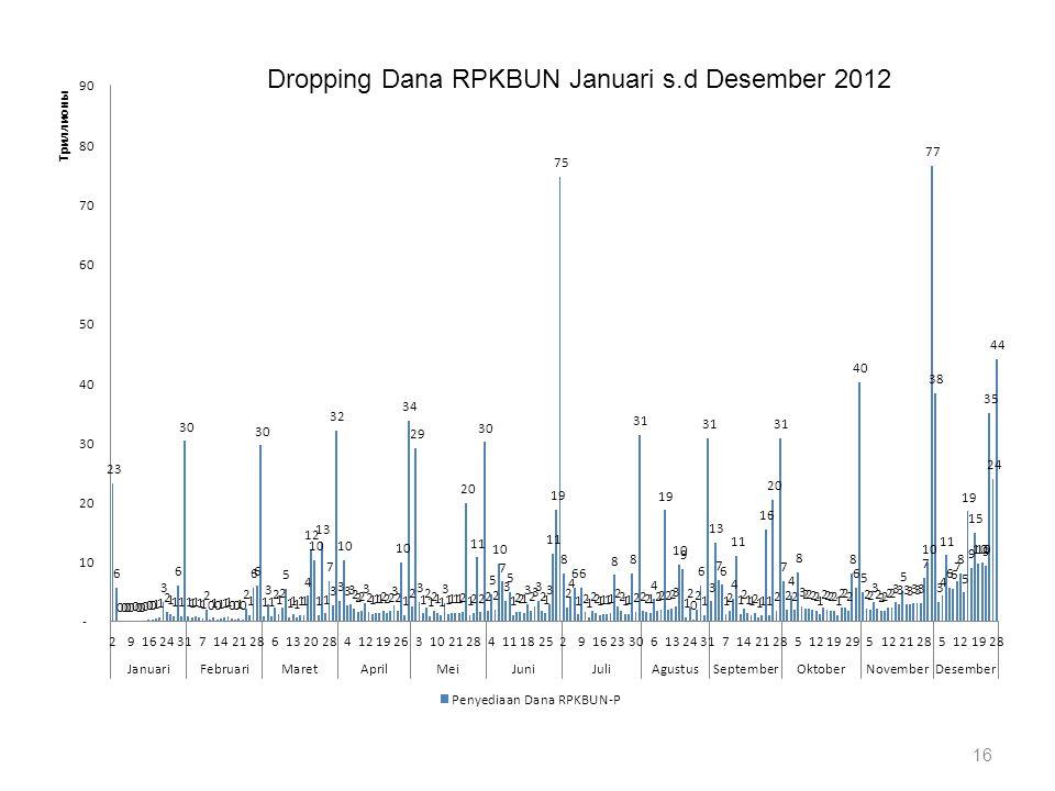 16 Dropping Dana RPKBUN Januari s.d Desember 2012