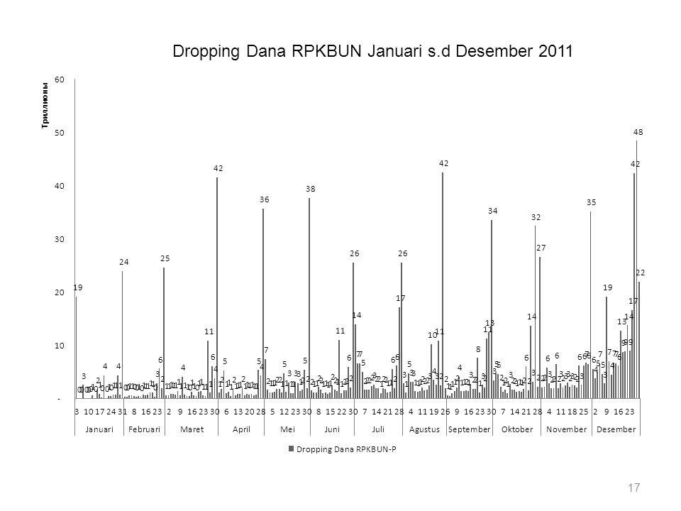 17 Dropping Dana RPKBUN Januari s.d Desember 2011