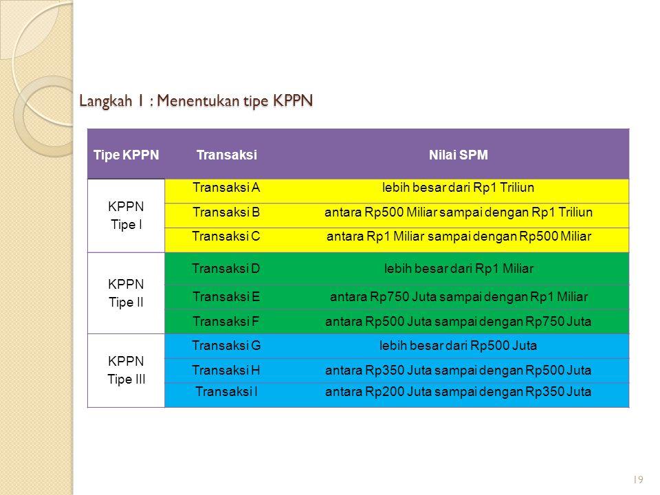 Langkah 1 : Menentukan tipe KPPN Tipe KPPNTransaksiNilai SPM KPPN Tipe I Transaksi Alebih besar dari Rp1 Triliun Transaksi Bantara Rp500 Miliar sampai