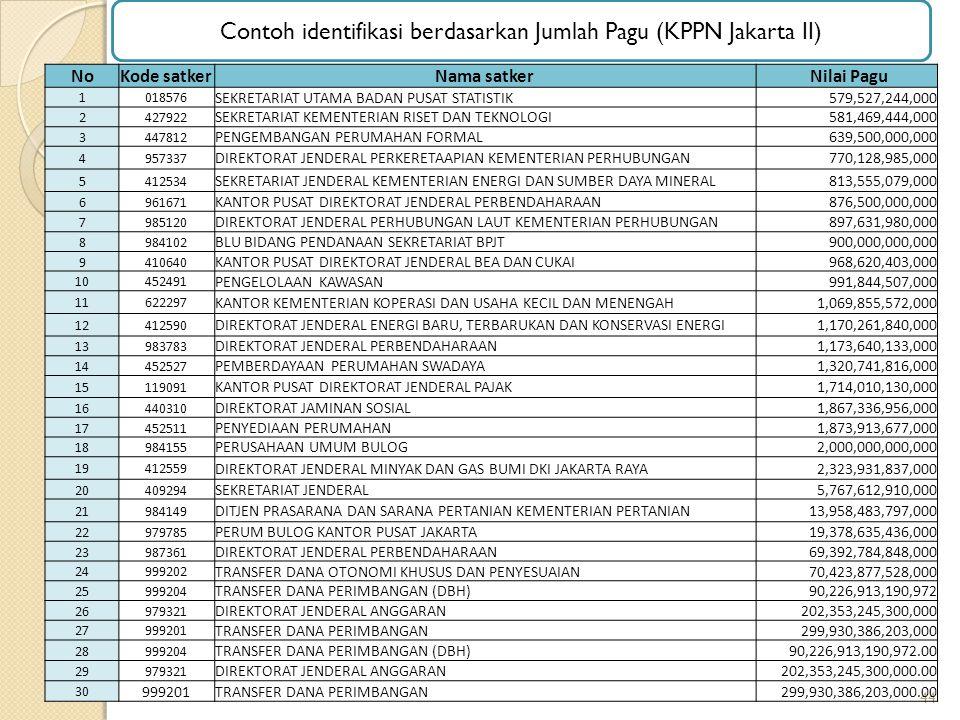 44 Contoh identifikasi berdasarkan Jumlah Pagu (KPPN Jakarta II) NoKode satkerNama satker Nilai Pagu 1018576 SEKRETARIAT UTAMA BADAN PUSAT STATISTIK57