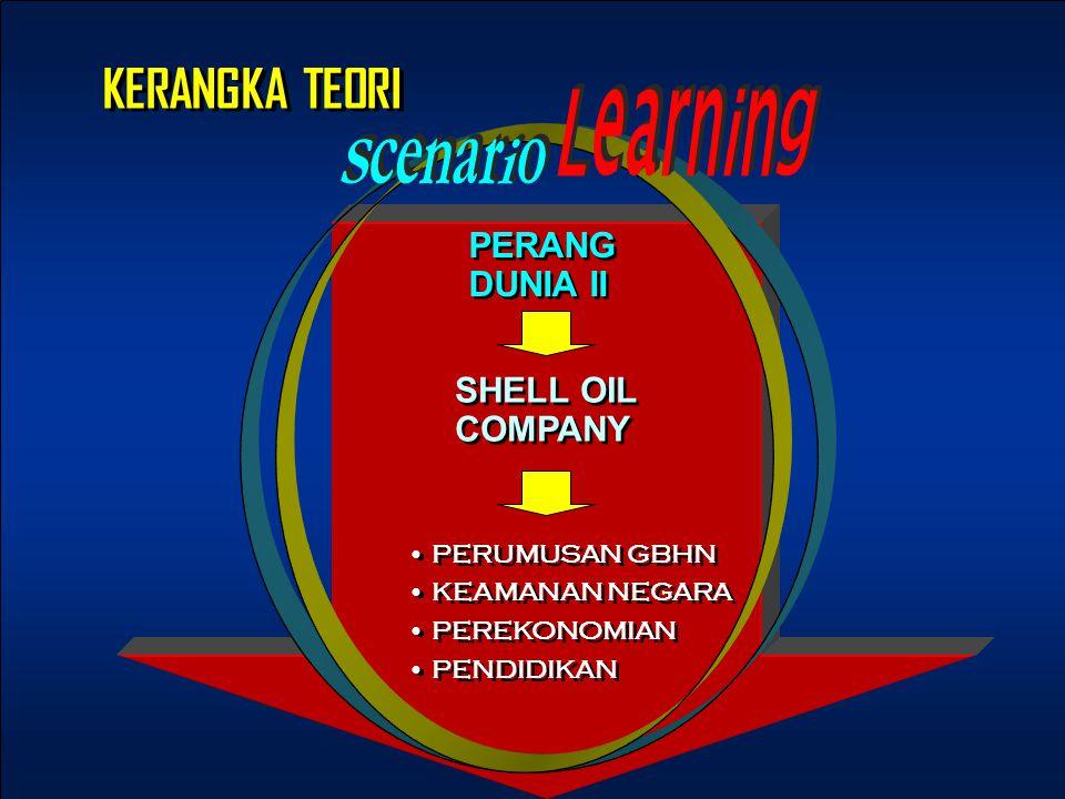 PERANG DUNIA II PERANG DUNIA II SHELL OIL COMPANY SHELL OIL COMPANY PERUMUSAN GBHN KEAMANAN NEGARA PEREKONOMIAN PENDIDIKAN PERUMUSAN GBHN KEAMANAN NEGARA PEREKONOMIAN PENDIDIKAN KERANGKA TEORI