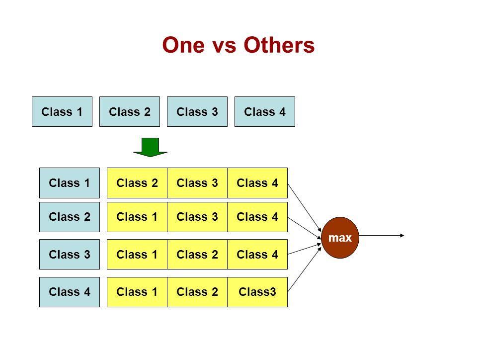 Class 1Class 2Class 3Class 4 Class 1Class 2Class 3Class 4 Class 2Class 1Class 3Class 4 Class 3Class 1Class 2Class 4 Class 1Class 2Class3 max One vs Others