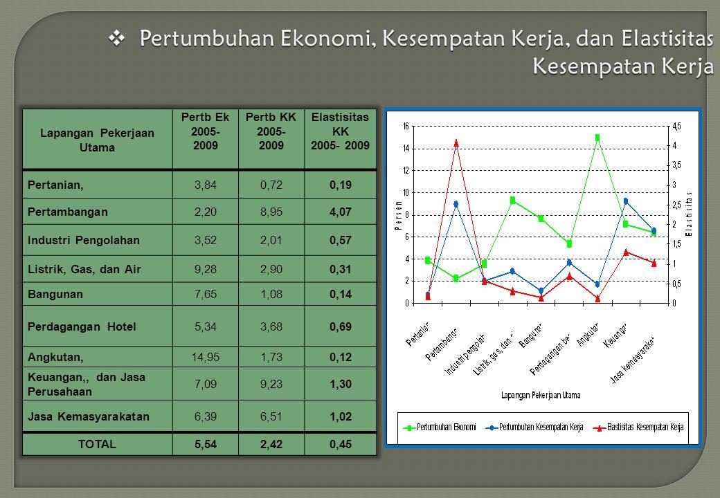  Pertumbuhan Ekonomi, Kesempatan Kerja, dan Elastisitas Kesempatan Kerja