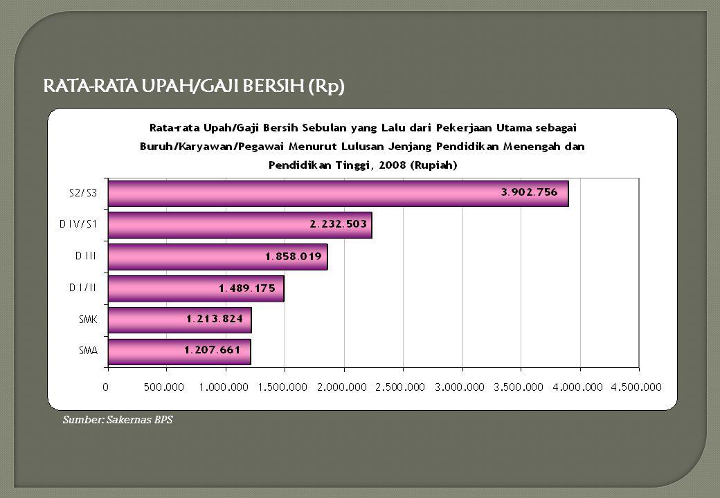 Sumber: Sakernas BPS RATA-RATA UPAH/GAJI BERSIH (Rp)