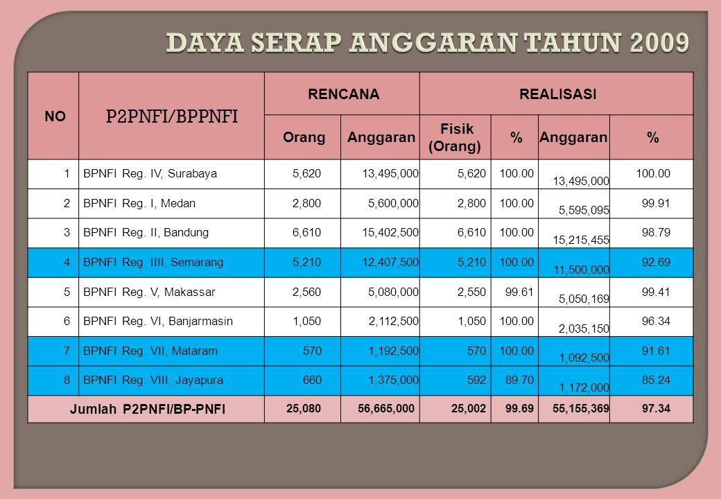 NO P2PNFI/BPPNFI RENCANA REALISASI Orang Anggaran Fisik (Orang) %Anggaran % 1 BPNFI Reg. IV, Surabaya 5,620 13,495,000 5,620 100.00 13,495,000 100.00