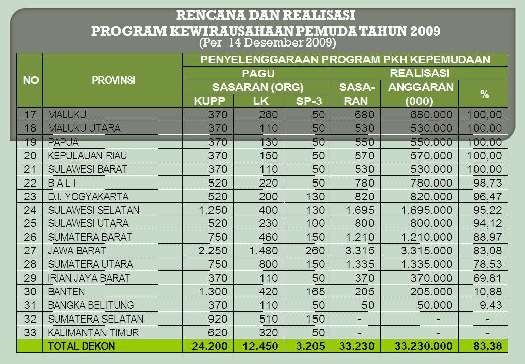 RENCANA DAN REALISASI PROGRAM KEWIRAUSAHAAN PEMUDA TAHUN 2009 (Per 14 Desember 2009)