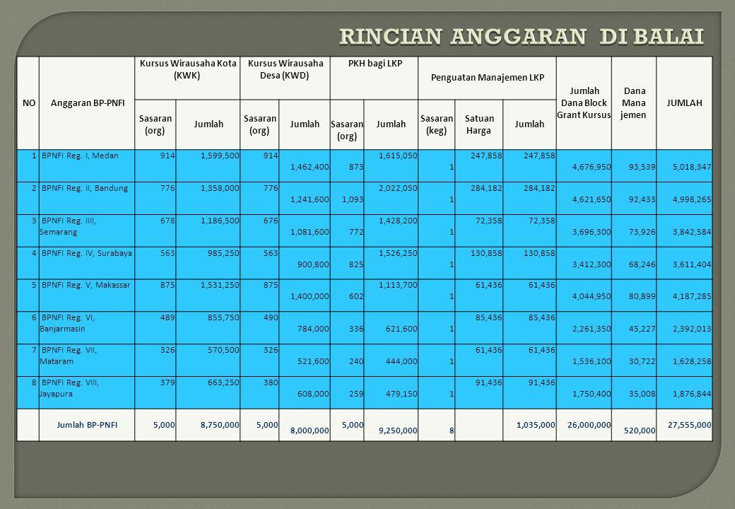 NO Anggaran BP-PNFI Kursus Wirausaha Kota (KWK) Kursus Wirausaha Desa (KWD) PKH bagi LKP Penguatan Manajemen LKP Jumlah Dana Block Grant Kursus Dana M