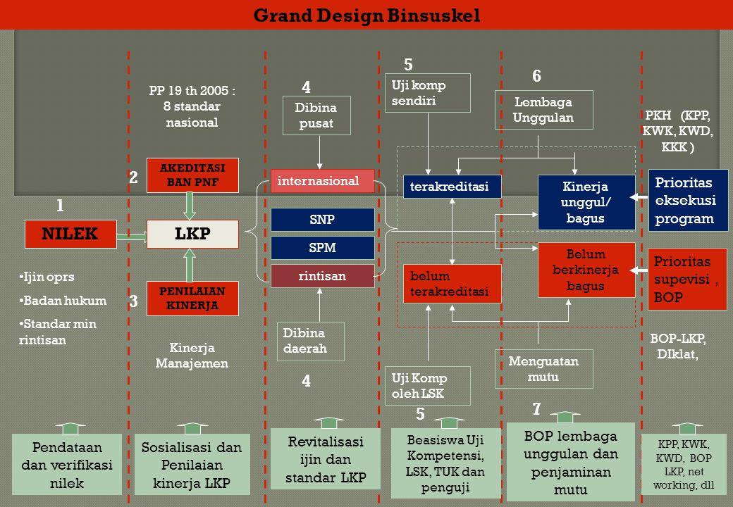 Grand Design Binsuskel 2 3 5 Ijin oprs Badan hukum Standar min rintisan NILEK 1 Pendataan dan verifikasi nilek LKP AKEDITASI BAN PNF PENILAIAN KINERJA