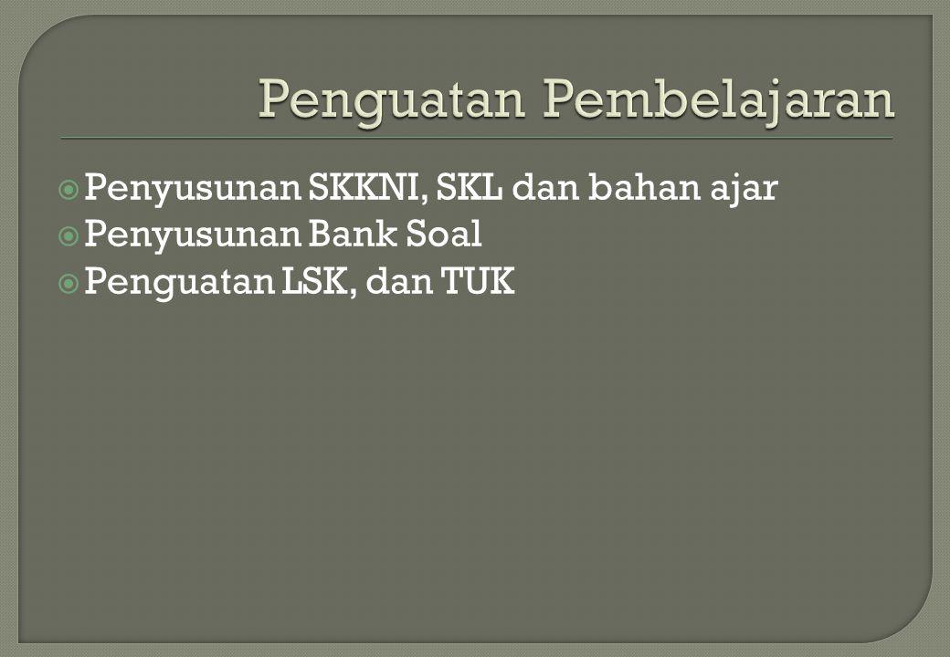  Penyusunan SKKNI, SKL dan bahan ajar  Penyusunan Bank Soal  Penguatan LSK, dan TUK