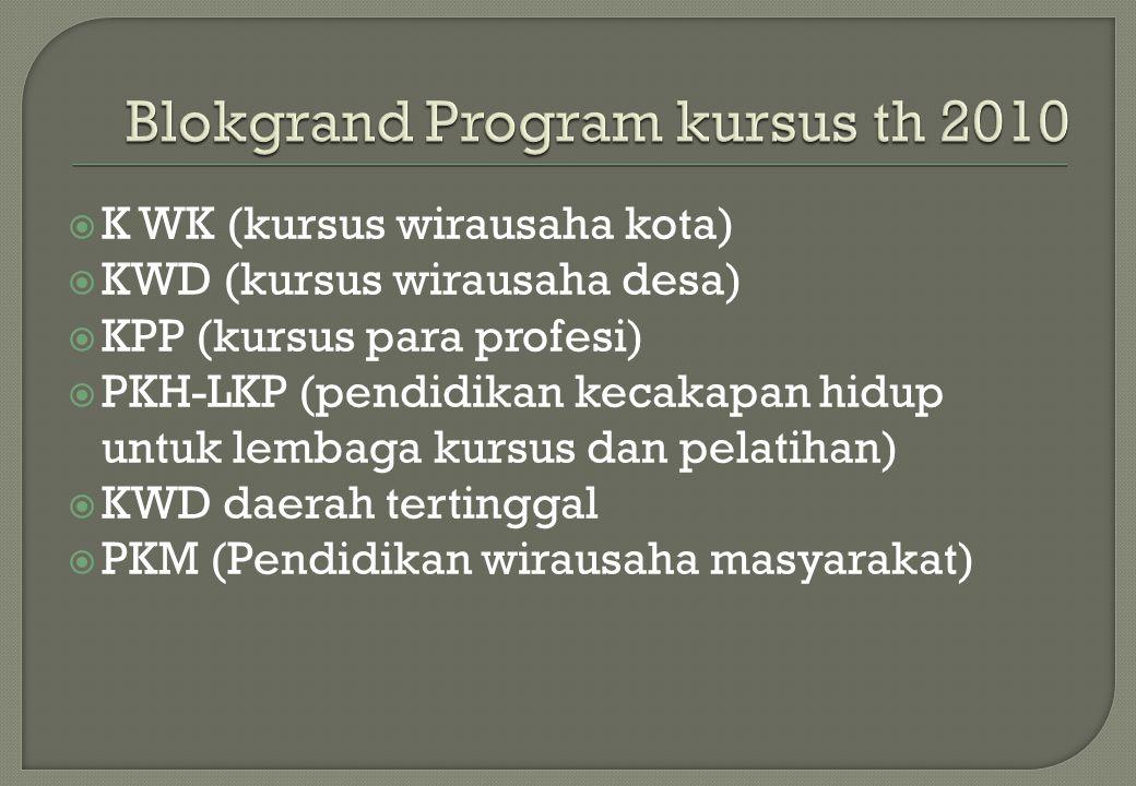  K WK (kursus wirausaha kota)  KWD (kursus wirausaha desa)  KPP (kursus para profesi)  PKH-LKP (pendidikan kecakapan hidup untuk lembaga kursus da