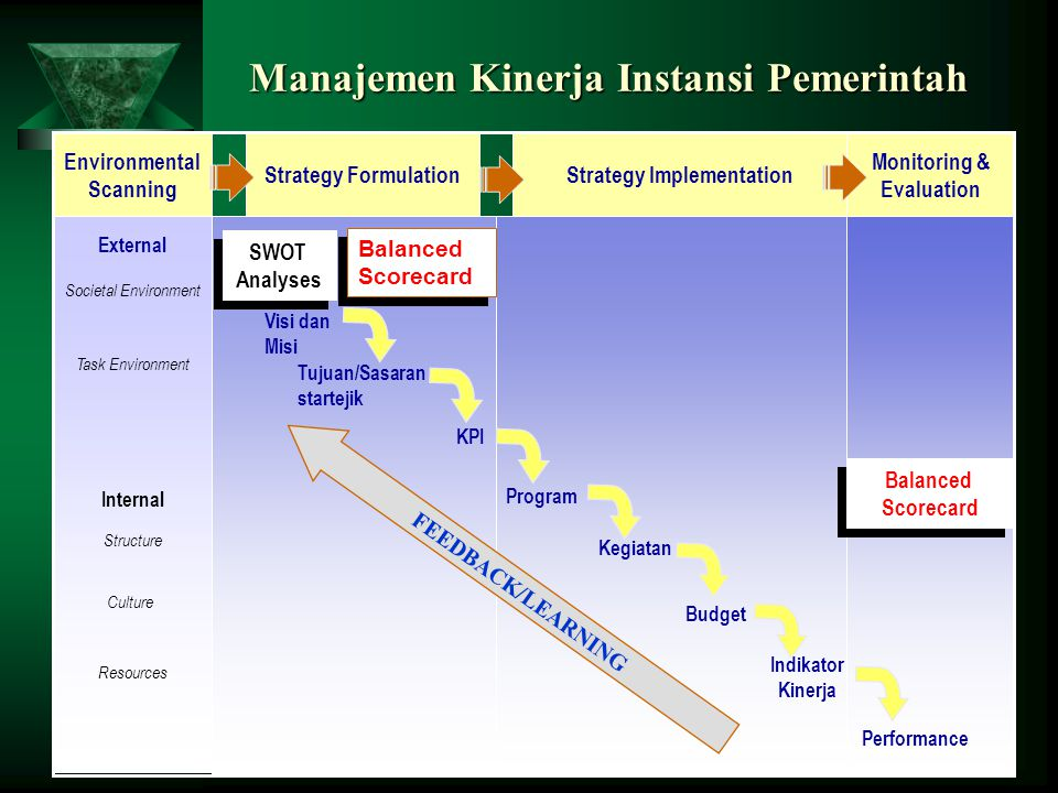 Manajemen Kinerja Instansi Pemerintah Monitoring & Evaluation Strategy ImplementationStrategy Formulation Environmental Scanning FEEDBACK/LEARNING Ext