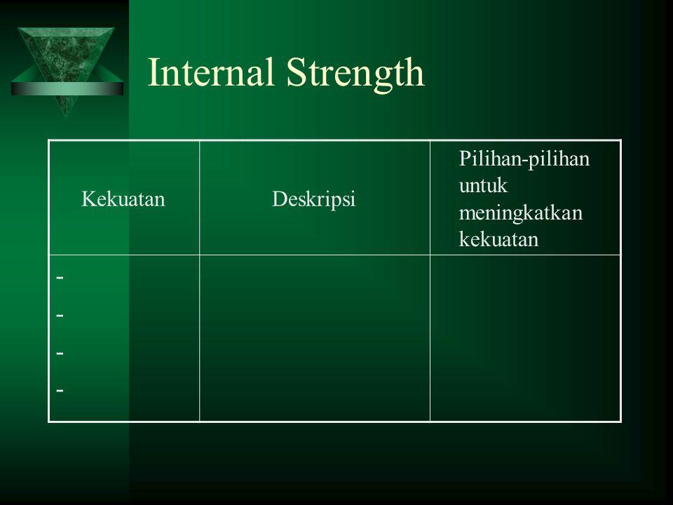 Internal Strength KekuatanDeskripsi Pilihan-pilihan untuk meningkatkan kekuatan --------
