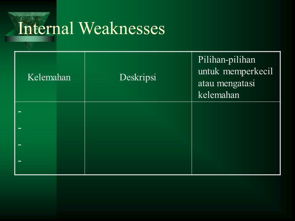 Internal Weaknesses KelemahanDeskripsi Pilihan-pilihan untuk memperkecil atau mengatasi kelemahan --------