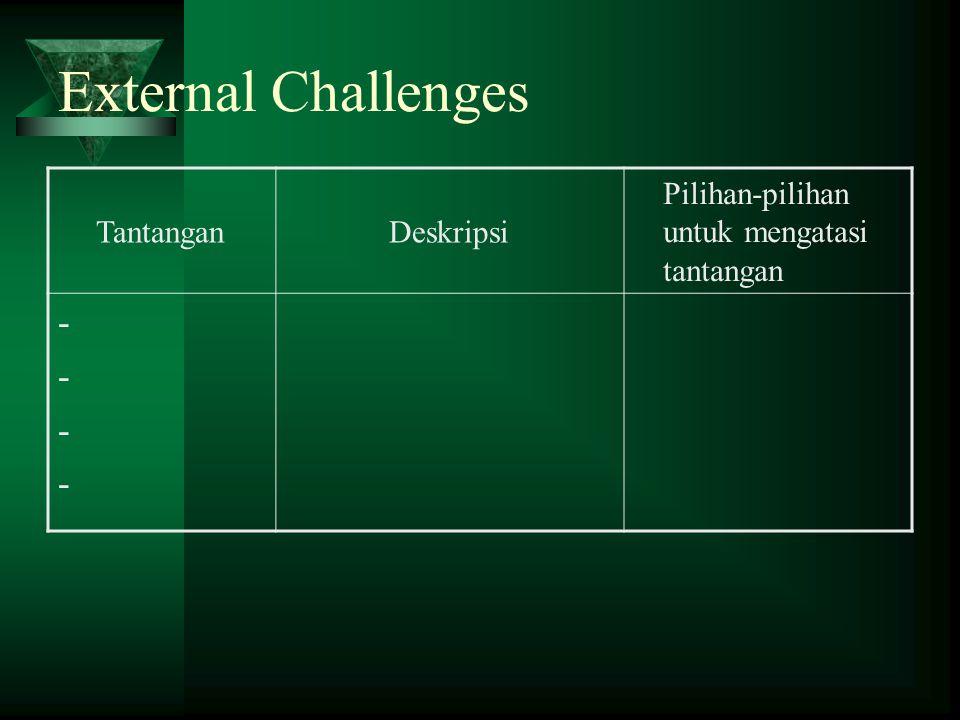 External Challenges TantanganDeskripsi Pilihan-pilihan untuk mengatasi tantangan --------