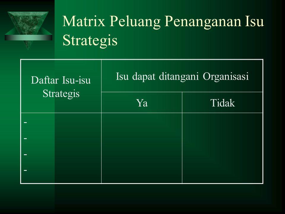 Matrix Peluang Penanganan Isu Strategis Daftar Isu-isu Strategis Isu dapat ditangani Organisasi YaTidak --------