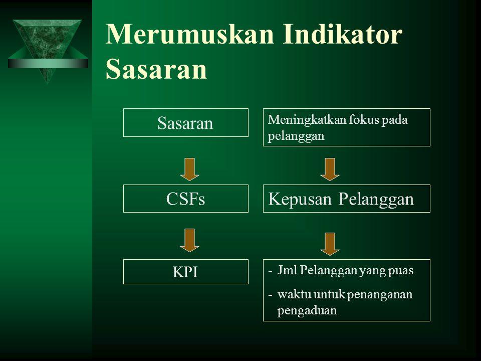 Merumuskan Indikator Sasaran Sasaran CSFs KPI Meningkatkan fokus pada pelanggan Kepusan Pelanggan -Jml Pelanggan yang puas -waktu untuk penanganan pengaduan