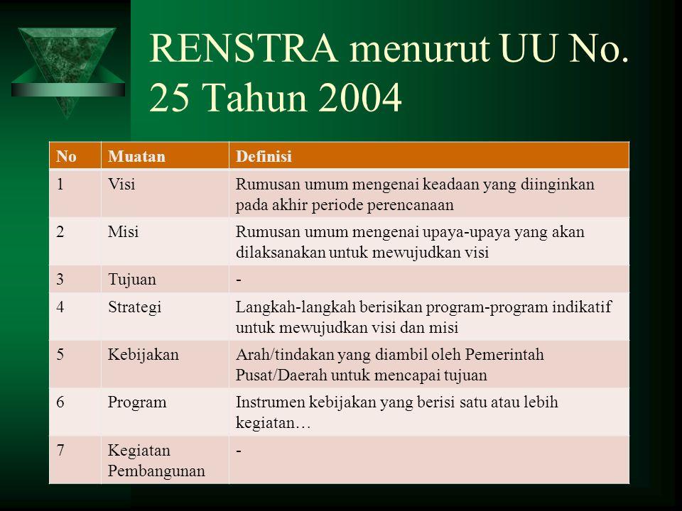 RENSTRA menurut UU No. 25 Tahun 2004 NoMuatanDefinisi 1VisiRumusan umum mengenai keadaan yang diinginkan pada akhir periode perencanaan 2MisiRumusan u