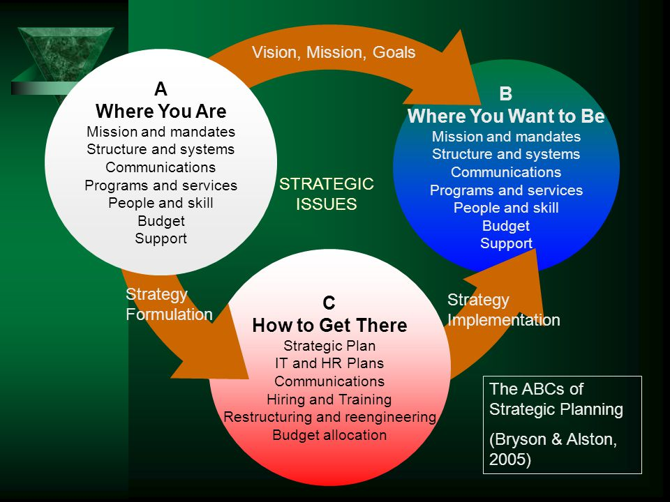 A Where You Are Mission and mandates Structure and systems Communications Programs and services People and skill Budget Support B Where You Want to Be