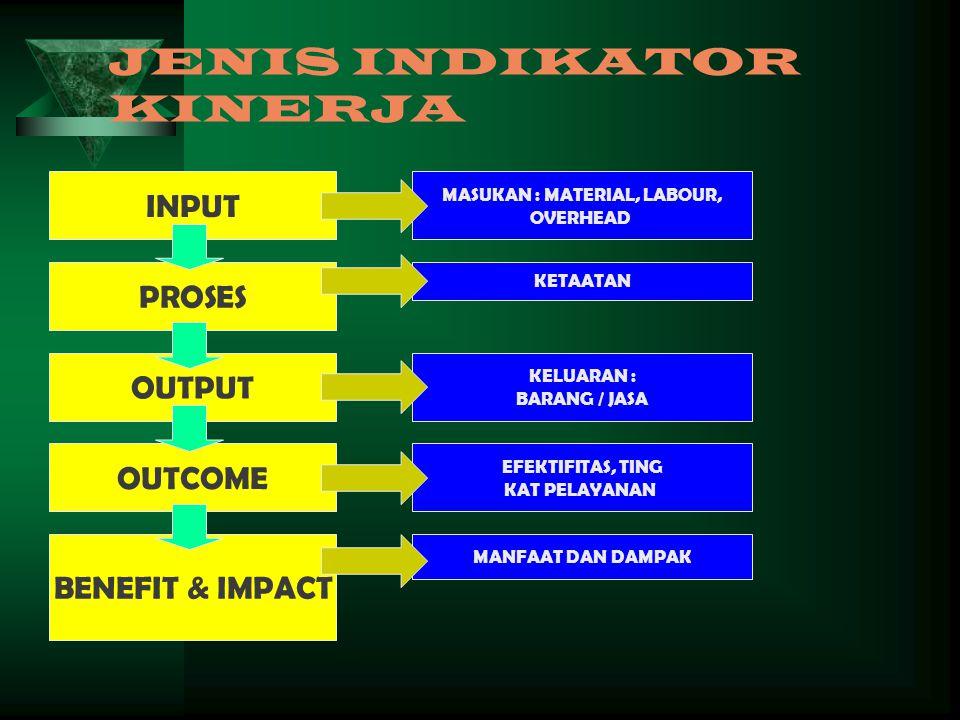 JENIS INDIKATOR KINERJA INPUT PROSES OUTPUT OUTCOME BENEFIT & IMPACT MANFAAT DAN DAMPAK MASUKAN : MATERIAL, LABOUR, OVERHEAD KETAATAN KELUARAN : BARANG / JASA EFEKTIFITAS, TING KAT PELAYANAN