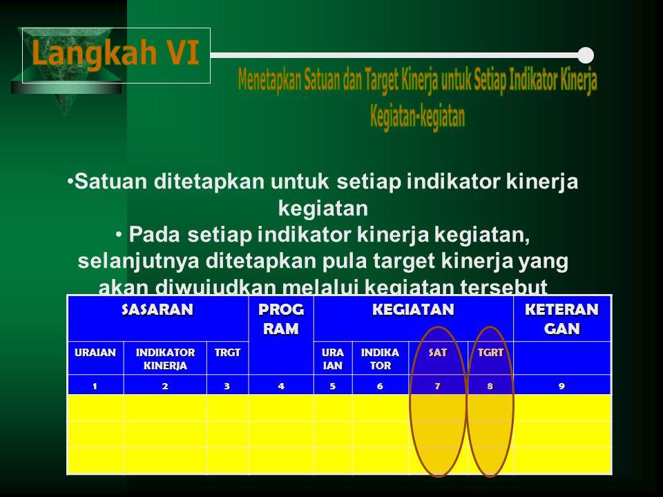 Satuan ditetapkan untuk setiap indikator kinerja kegiatan Pada setiap indikator kinerja kegiatan, selanjutnya ditetapkan pula target kinerja yang akan diwujudkan melalui kegiatan tersebutSASARAN PROG RAM KEGIATAN KETERAN GAN URAIAN INDIKATOR KINERJA TRGT URA IAN INDIKA TOR SATTGRT 123456789